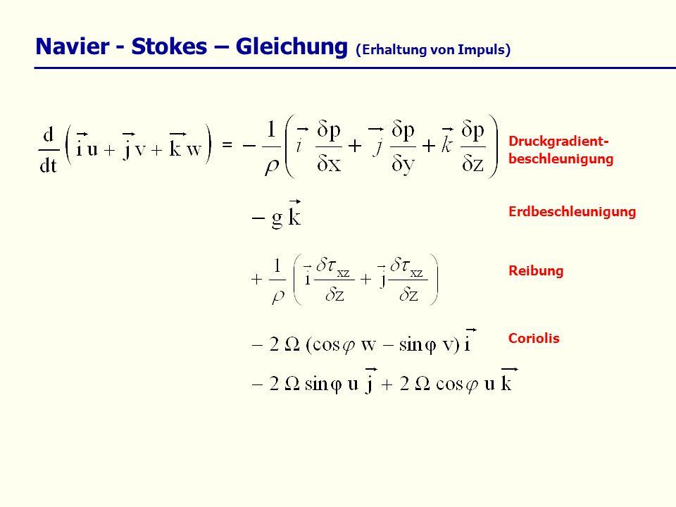 Navier - Stokes – Gleichung (Erhaltung von Impuls) = Druckgradient- beschleunigung Reibung Erdbeschleunigung Coriolis