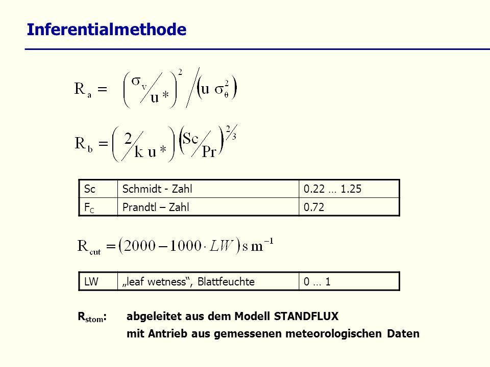 R stom : abgeleitet aus dem Modell STANDFLUX mit Antrieb aus gemessenen meteorologischen Daten ScSchmidt - Zahl0.22 … 1.25 FCFC Prandtl – Zahl0.72 LWleaf wetness, Blattfeuchte0 … 1 Inferentialmethode