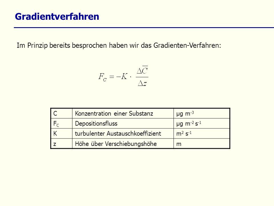 Gradientverfahren Im Prinzip bereits besprochen haben wir das Gradienten-Verfahren: CKonzentration einer Substanzµg m -3 FCFC Depositionsflussµg m -2 s -1 Kturbulenter Austauschkoeffizientm 2 s -1 zHöhe über Verschiebungshöhem