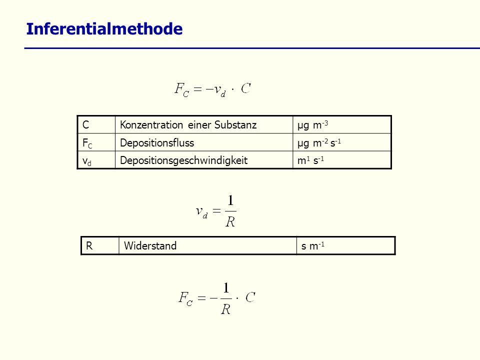 Inferentialmethode CKonzentration einer Substanzµg m -3 FCFC Depositionsflussµg m -2 s -1 vdvd Depositionsgeschwindigkeitm 1 s -1 RWiderstands m -1