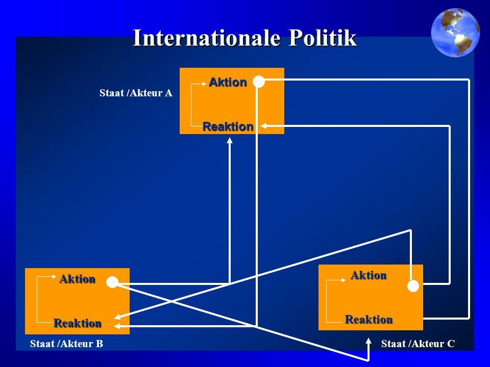 Aussenpolitik RessourcenMittelZieleInteressen Entscheidungs- prozesse internationale Umgebung nationaler Akteur grenzüberschreitende Handlung