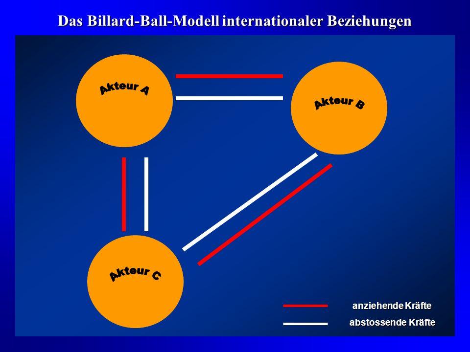 Internationale Politik IGO IGO Gesellschaft Akteur A Gesellschaft Akteur B Aussenpolitik B Aussenpolitik A Internationale Politik