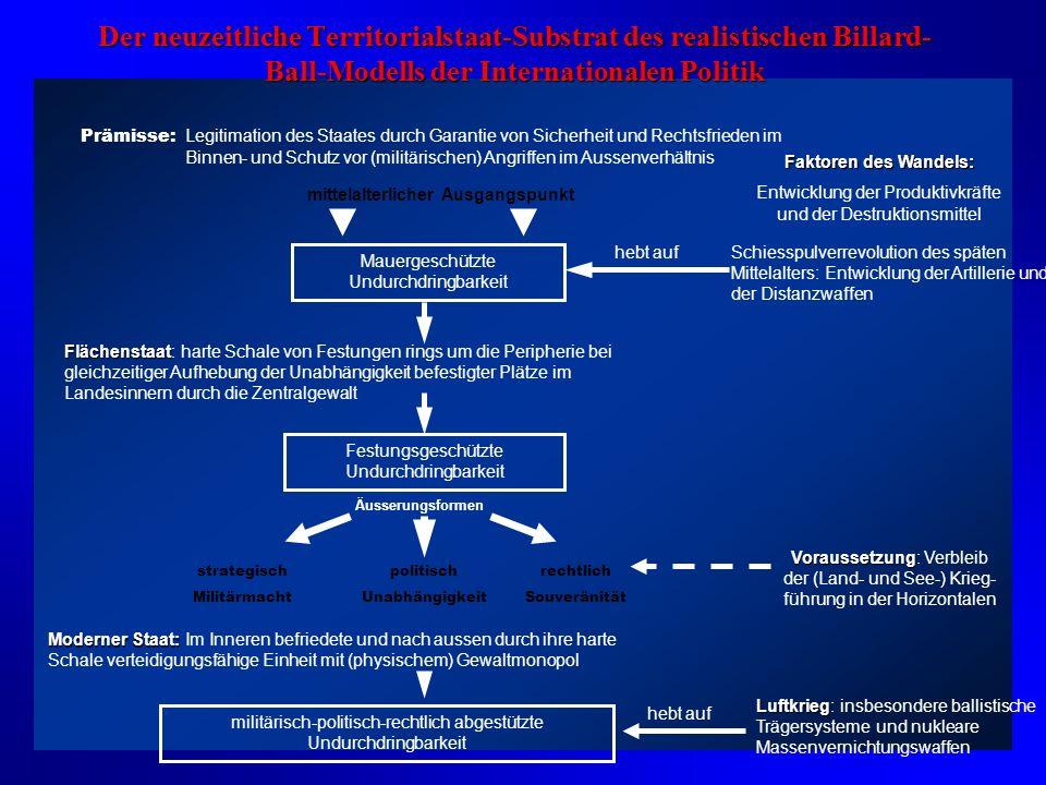 Das Billard-Ball-Modell internationaler Beziehungen anziehende Kräfte abstossende Kräfte