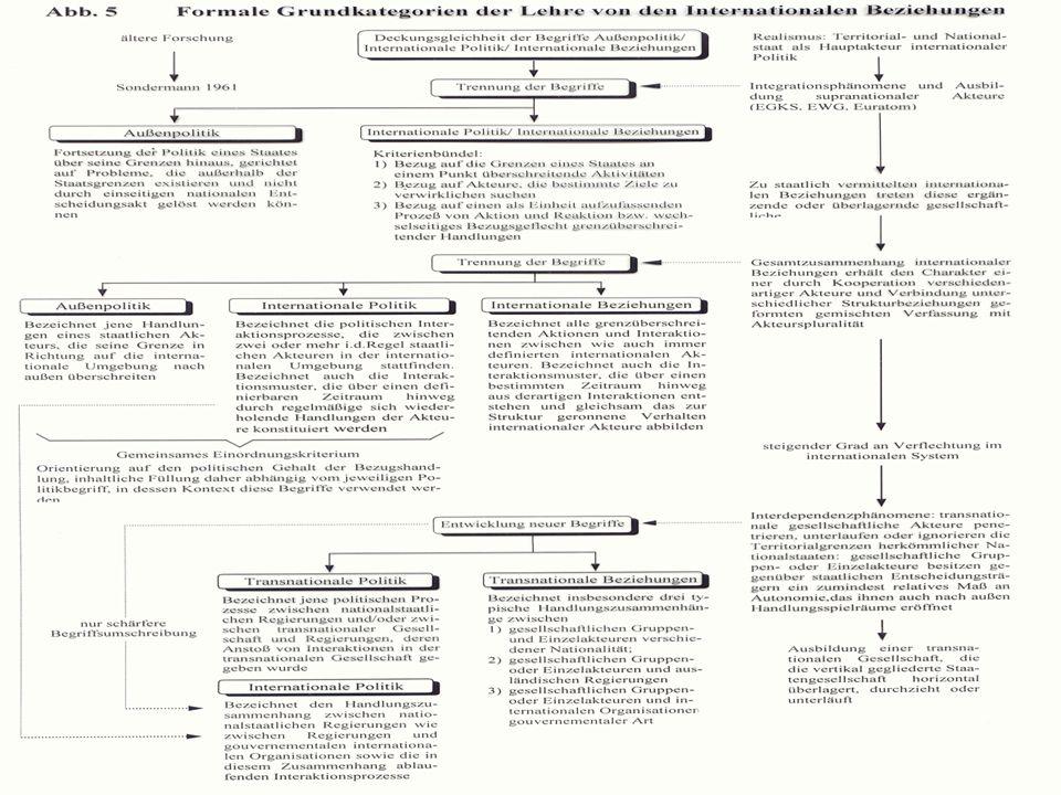 Der neuzeitliche Territorialstaat-Substrat des realistischen Billard- Ball-Modells der Internationalen Politik Prämisse: Legitimation des Staates durc