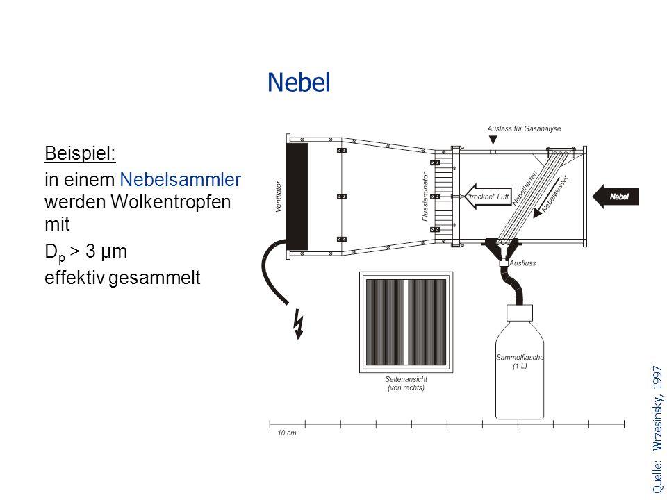 Beispiel: in einem Nebelsammler werden Wolkentropfen mit D p > 3 µm effektiv gesammelt Nebel Quelle:Wrzesinsky, 1997