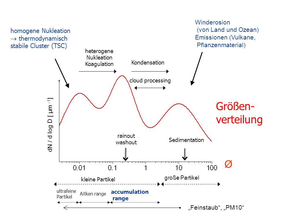 Größen- verteilung homogene Nukleation thermodynamisch stabile Cluster (TSC) Winderosion (von Land und Ozean) Emissionen (Vulkane, Pflanzenmaterial) große Partikel kleine Partikel Sedimentation rainout washout heterogene Nukleation Koagulation Kondensation cloud processing Ø dN / d log D [ µm -1 ] accumulation range Aitken range ultrafeine Partikel Feinstaub, PM10