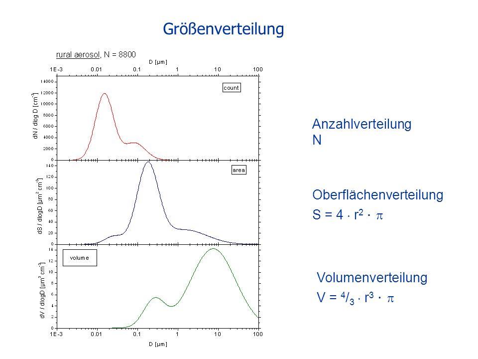 Größenverteilung Anzahlverteilung N Volumenverteilung V = 4 / 3 r 3 Oberflächenverteilung S = 4 r 2