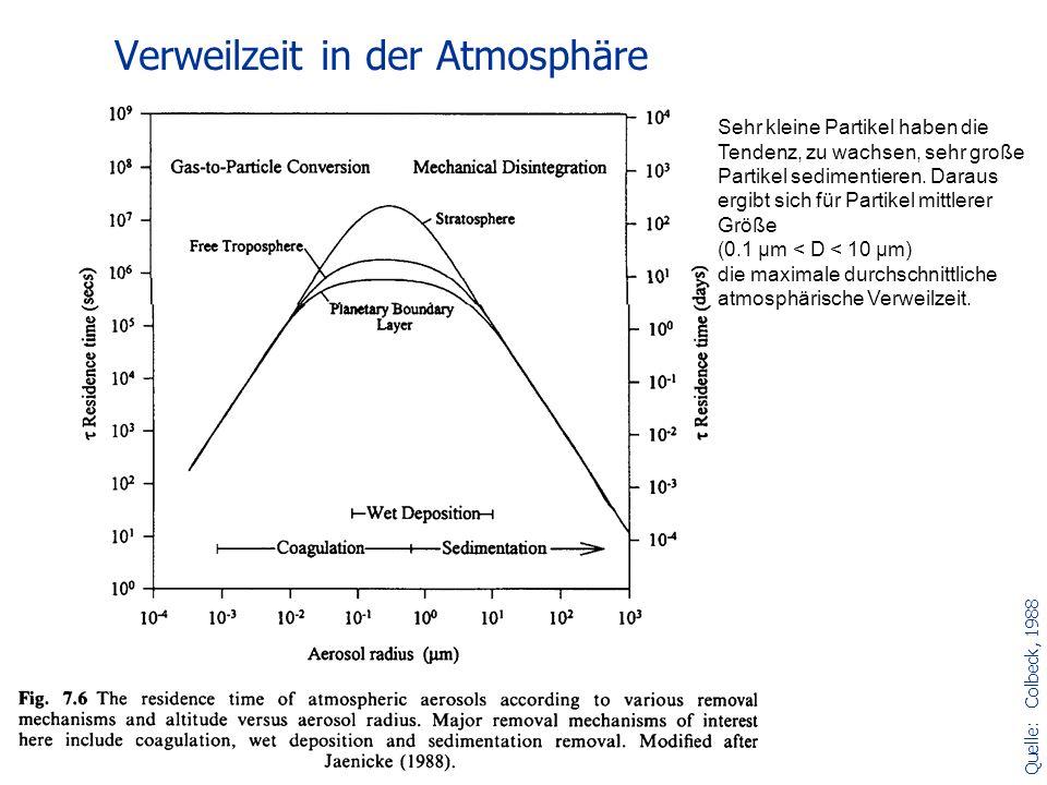 Verweilzeit in der Atmosphäre Sehr kleine Partikel haben die Tendenz, zu wachsen, sehr große Partikel sedimentieren. Daraus ergibt sich für Partikel m