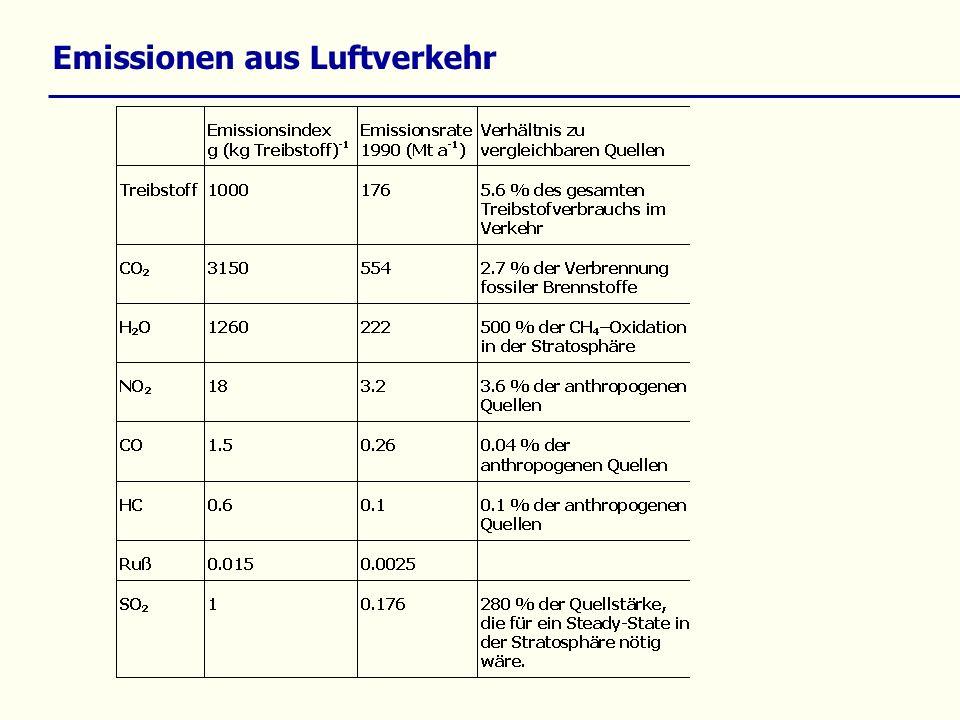 Emissionen aus Luftverkehr