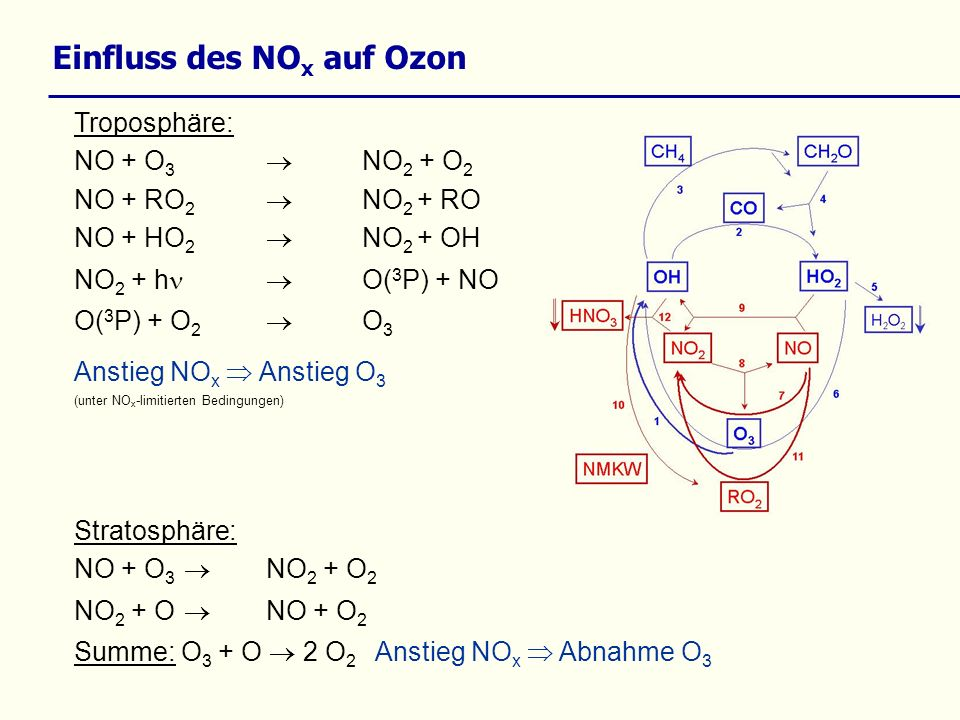 Einfluss des NO x auf Ozon Troposphäre: NO + O 3 NO 2 + O 2 NO + RO 2 NO 2 + RO NO + HO 2 NO 2 + OH NO 2 + h O( 3 P) + NO O( 3 P) + O 2 O 3 Anstieg NO