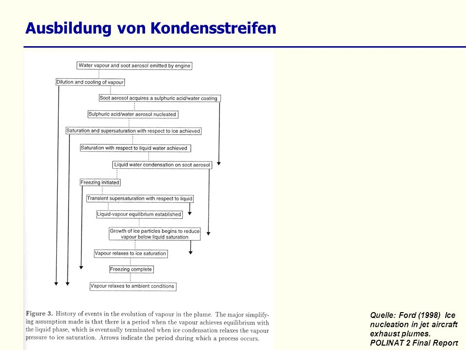 Ausbildung von Kondensstreifen Quelle: Ford (1998) Ice nucleation in jet aircraft exhaust plumes.