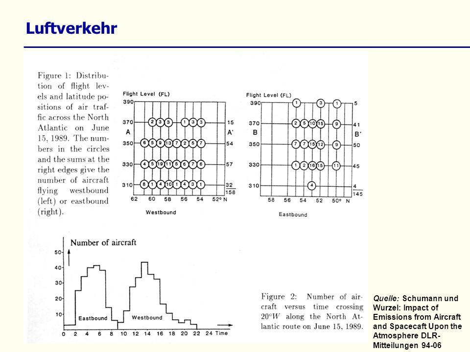 Luftverkehr Quelle: Schumann und Wurzel: Impact of Emissions from Aircraft and Spacecaft Upon the Atmosphere DLR- Mitteilungen 94-06