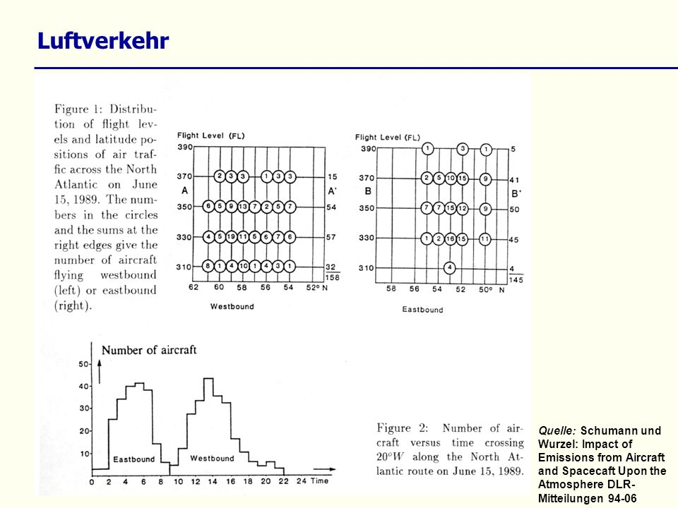 Luftverkehr: Emissionsindizes Quelle: Schumann et al.