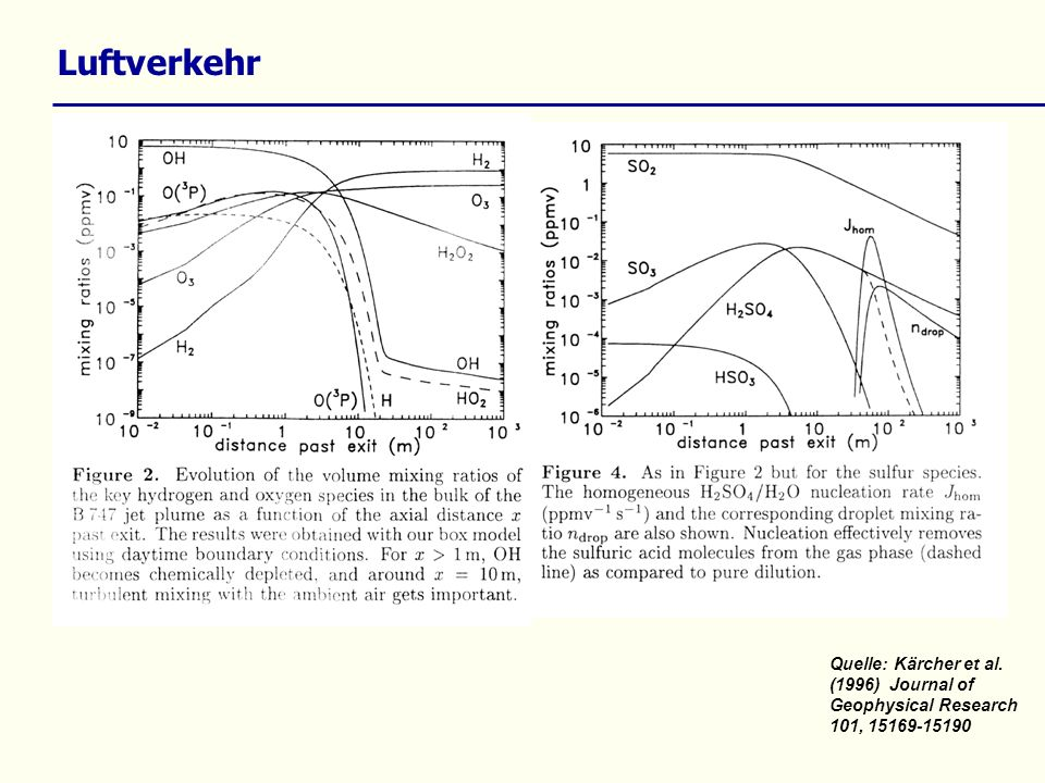 Luftverkehr Quelle: Kärcher et al. (1996) Journal of Geophysical Research 101, 15169-15190