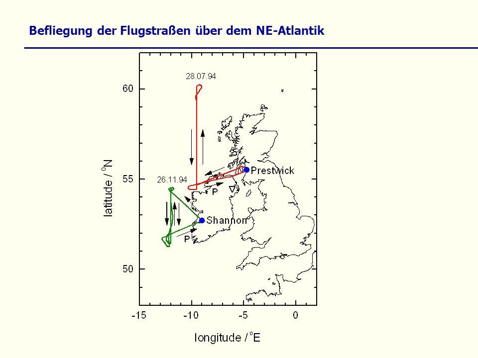 Einfluss des NO x auf Ozon Troposphäre: NO + O 3 NO 2 + O 2 NO + RO 2 NO 2 + RO NO + HO 2 NO 2 + OH NO 2 + h O( 3 P) + NO O( 3 P) + O 2 O 3 Anstieg NO x Anstieg O 3 (unter NO x -limitierten Bedingungen) Stratosphäre: NO + O 3 NO 2 + O 2 NO 2 + O NO + O 2 Summe: O 3 + O 2 O 2 Anstieg NO x Abnahme O 3