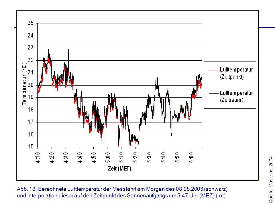 Abb. 13: Berechnete Lufttemperatur der Messfahrt am Morgen des 08.08.2003 (schwarz) und Interpolation dieser auf den Zeitpunkt des Sonnenaufgangs um 5