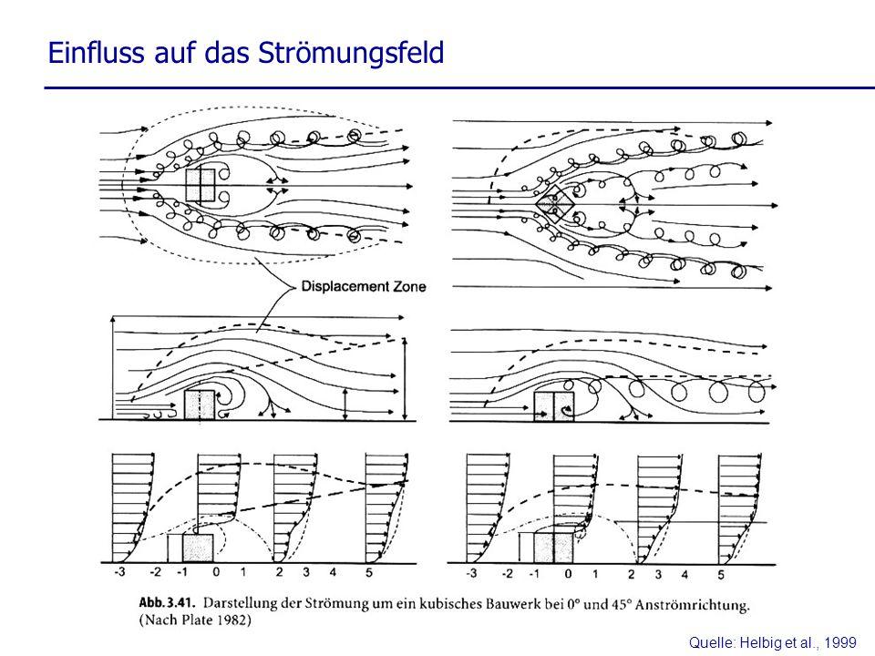 Quelle: Helbig et al., 1999 Einfluss auf das Strömungsfeld