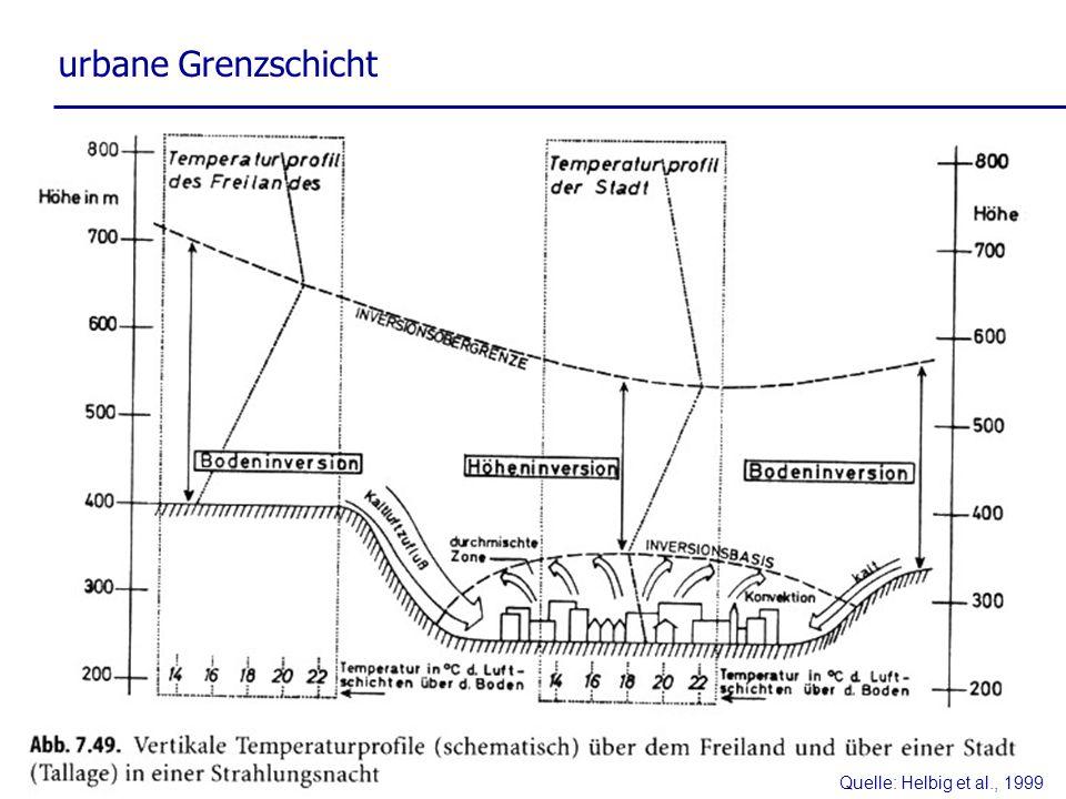 Quelle: Helbig et al., 1999 urbane Grenzschicht