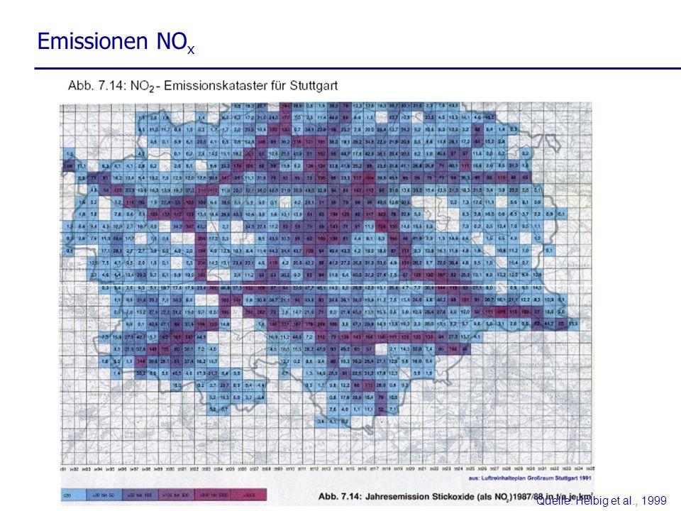 Emissionen NO x Quelle: Helbig et al., 1999