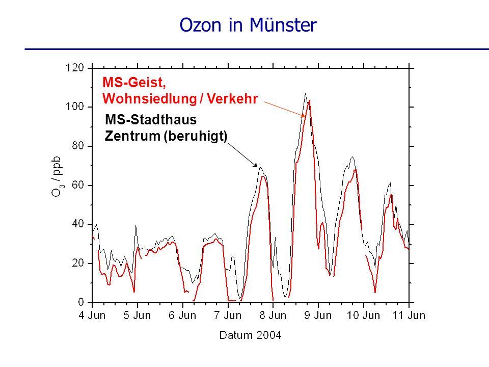 MS-Geist, Wohnsiedlung / Verkehr MS-Stadthaus Zentrum (beruhigt) Ozon in Münster