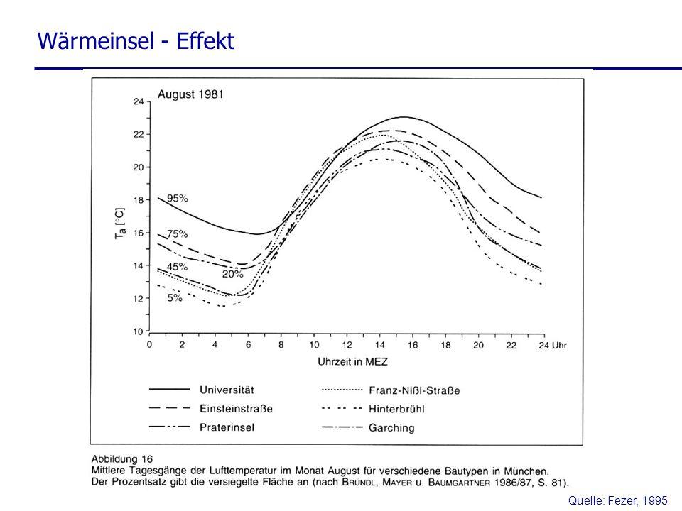 Quelle: Fezer, 1995 Wärmeinsel - Effekt