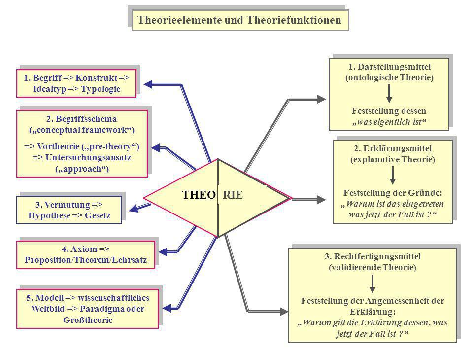 Theorieelemente und Theoriefunktionen 1. Begriff => Konstrukt => Idealtyp => Typologie 2. Begriffsschema (conceptual framework) => Vortheorie (pre-the