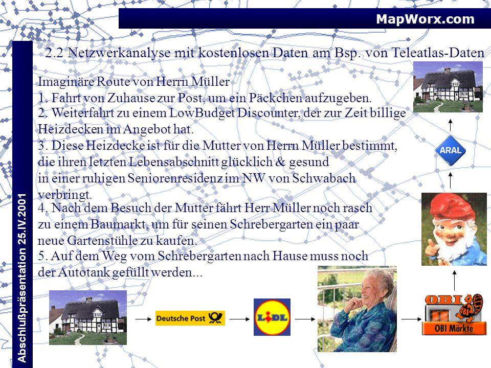 MapWorx.com Abschlußpräsentation 25.IV.2001 2.2 Netzwerkanalyse mit kostenlosen Daten am Bsp. von Teleatlas-Daten Imaginäre Route von Herrn Müller 1.