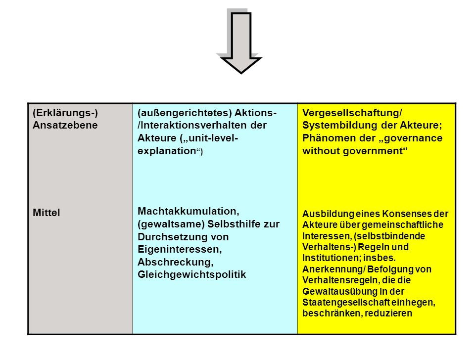(Erklärungs-) Ansatzebene Mittel (außengerichtetes) Aktions- /Interaktionsverhalten der Akteure (unit-level- explanation ) Machtakkumulation, (gewalts