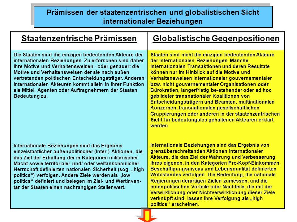 Prämissen der staatenzentrischen und globalistischen Sicht internationaler Beziehungen Staatenzentrische PrämissenGlobalistische Gegenpositionen Die Staaten sind die einzigen bedeutenden Akteure der internationalen Beziehungen.