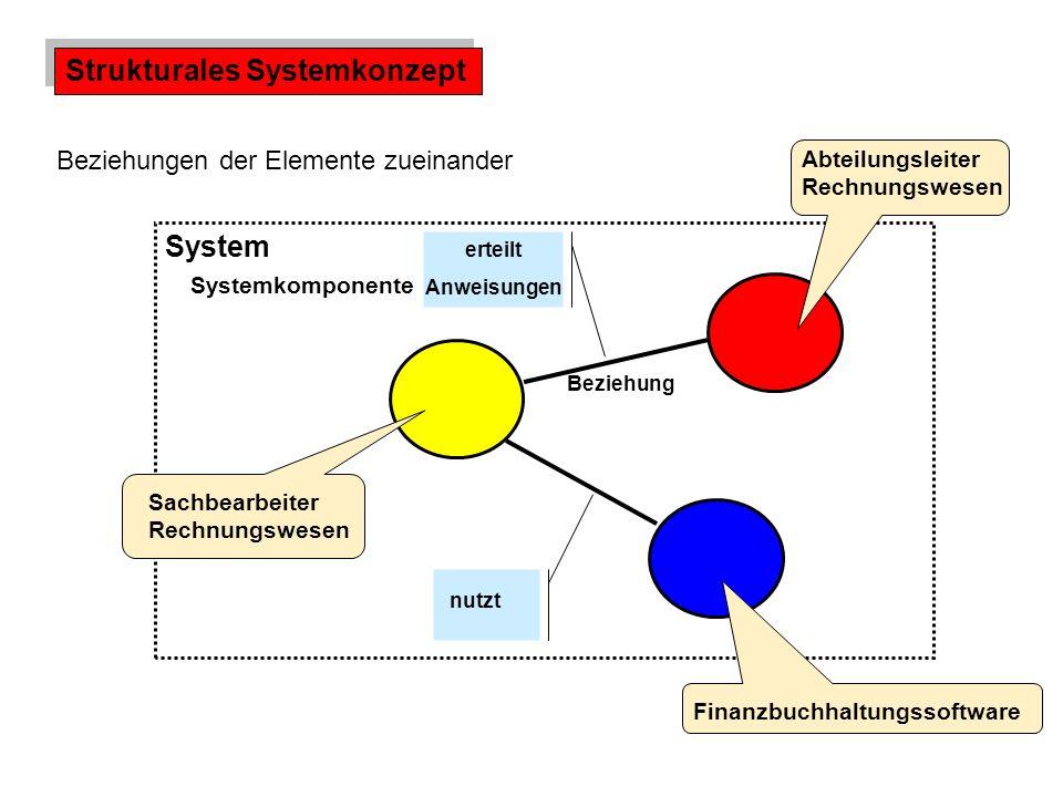Strukturales Systemkonzept Abteilungsleiter Rechnungswesen FinanzbuchhaltungssoftwareSachbearbeiter Rechnungswesen System Systemkomponente Beziehung erteilt Anweisungen nutzt Beziehungen der Elemente zueinander