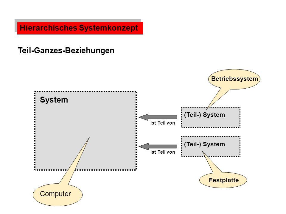 Hierarchisches Systemkonzept Teil-Ganzes-Beziehungen Ist Teil von Computer System (Teil-) System Betriebssystem Festplatte