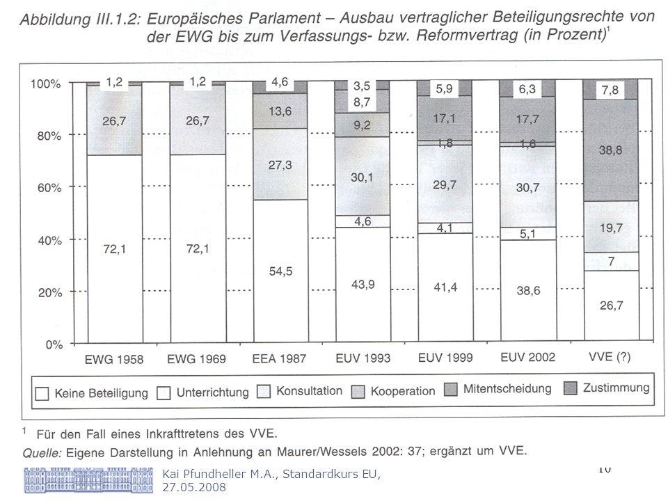Westfälische Wilhelms-Universität Münster Kai Pfundheller M.A., Standardkurs EU, 27.05.2008 10