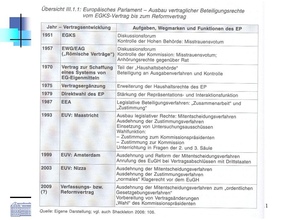 Westfälische Wilhelms-Universität Münster Kai Pfundheller M.A., Standardkurs EU, 27.05.2008 11