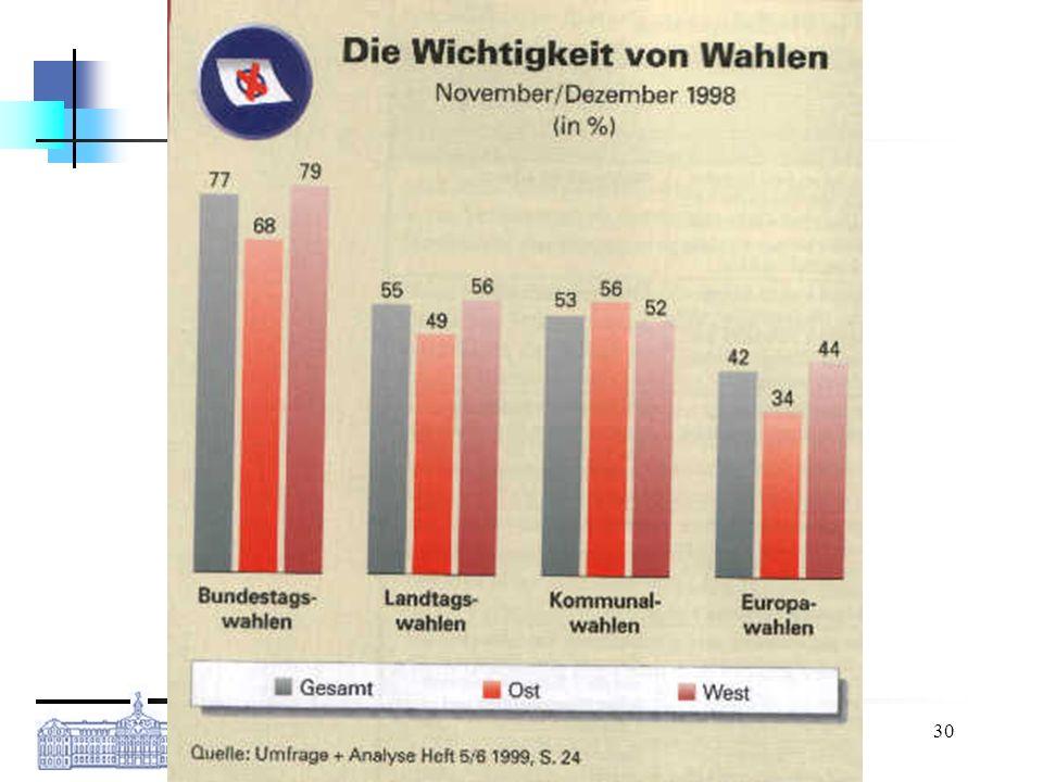 Westfälische Wilhelms-Universität Münster Kai Pfundheller M.A., Standardkurs EU, 27.05.2008 30