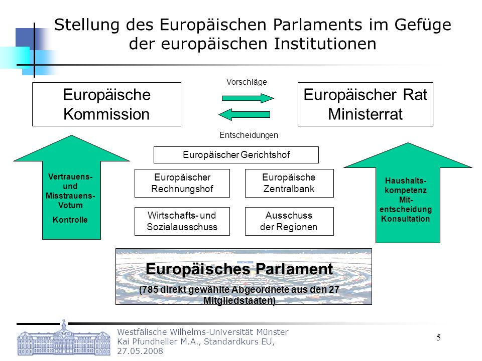 Westfälische Wilhelms-Universität Münster Kai Pfundheller M.A., Standardkurs EU, 27.05.2008 5 Stellung des Europäischen Parlaments im Gefüge der europ
