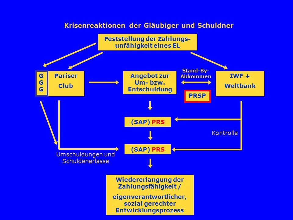 Krisenreaktionen der Gläubiger und Schuldner Feststellung der Zahlungs- unfähigkeit eines EL Pariser Club GGGGGG IWF + Weltbank Stand-By- Abkommen Angebot zur Um- bzw.