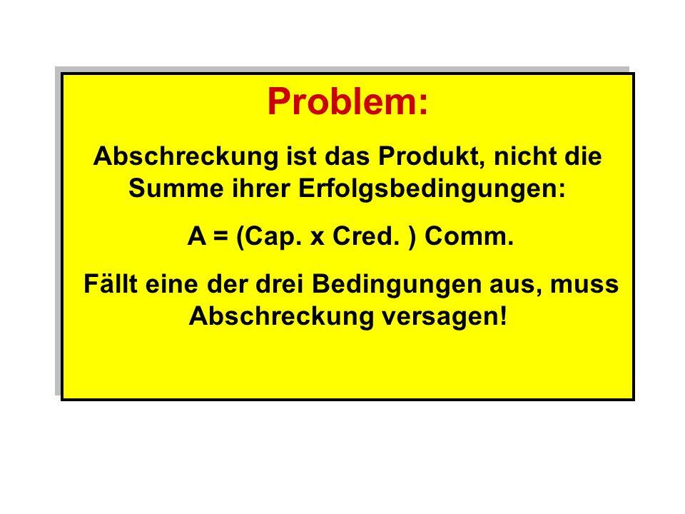Problem: Abschreckung ist das Produkt, nicht die Summe ihrer Erfolgsbedingungen: A = (Cap. x Cred. ) Comm. Fällt eine der drei Bedingungen aus, muss A