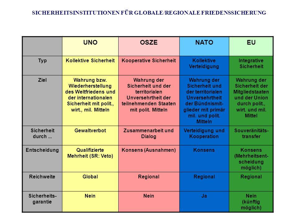SICHERHEITSINSTITUTIONEN FÜR GLOBALE/REGIONALE FRIEDENSSICHERUNG UNOOSZENATOEU TypKollektive SicherheitKooperative SicherheitKollektive Verteidigung I