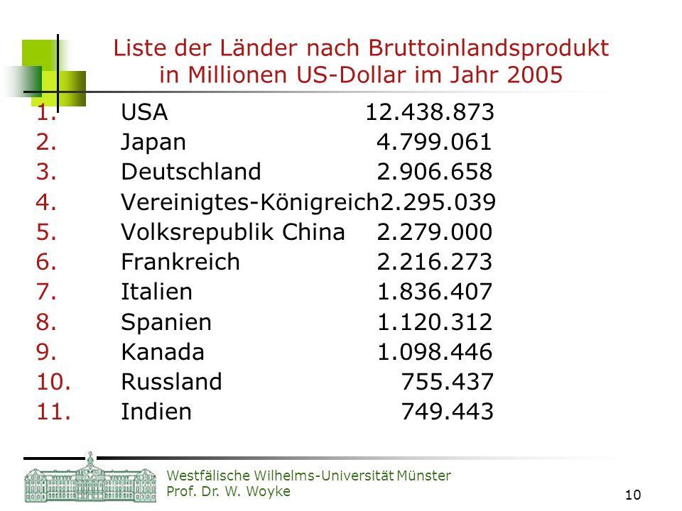 Westfälische Wilhelms-Universität Münster Prof. Dr. W. Woyke 10 Liste der Länder nach Bruttoinlandsprodukt in Millionen US-Dollar im Jahr 2005 1. USA