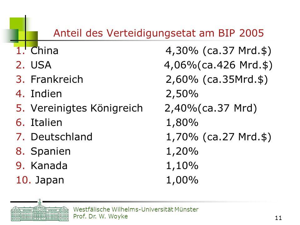 Westfälische Wilhelms-Universität Münster Prof. Dr. W. Woyke 11 Anteil des Verteidigungsetat am BIP 2005 1.China4,30% (ca.37 Mrd.$) 2.USA 4,06%(ca.426