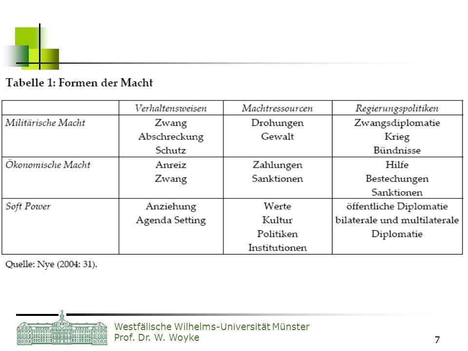 Westfälische Wilhelms-Universität Münster Prof. Dr. W. Woyke 7