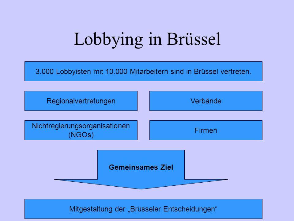 Lobbying in Brüssel 3.000 Lobbyisten mit 10.000 Mitarbeitern sind in Brüssel vertreten. RegionalvertretungenVerbände Nichtregierungsorganisationen (NG