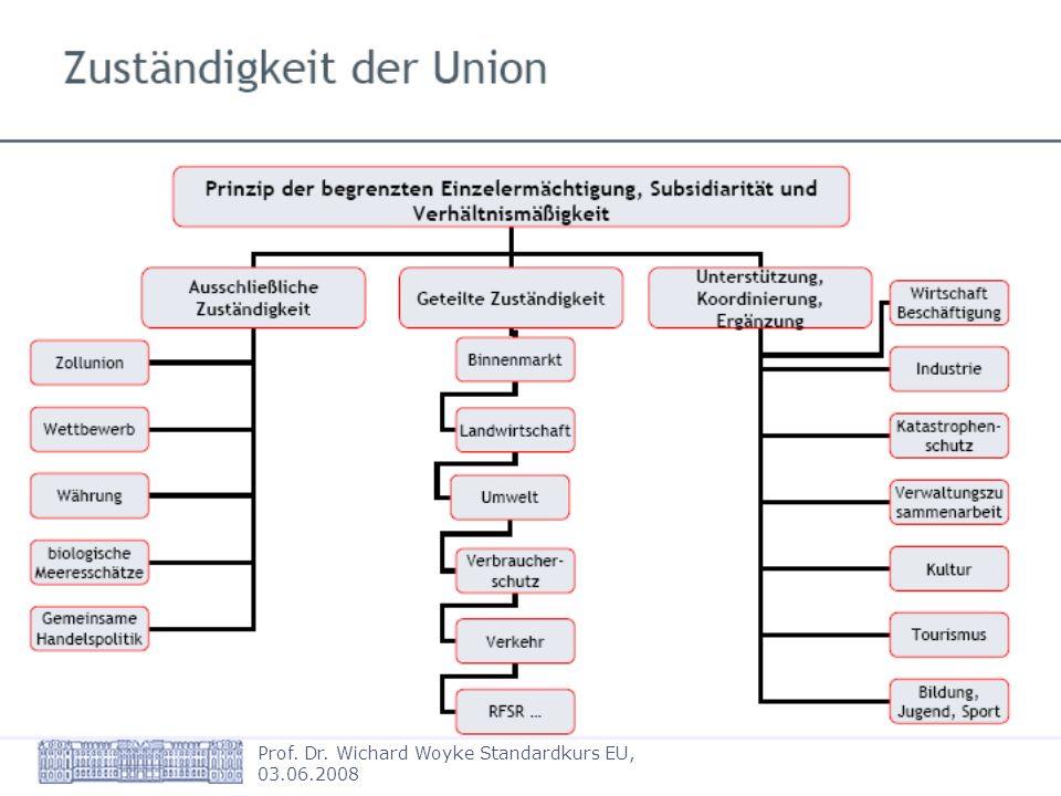 Westfälische Wilhelms-Universität Münster Prof. Dr. Wichard Woyke Standardkurs EU, 03.06.2008