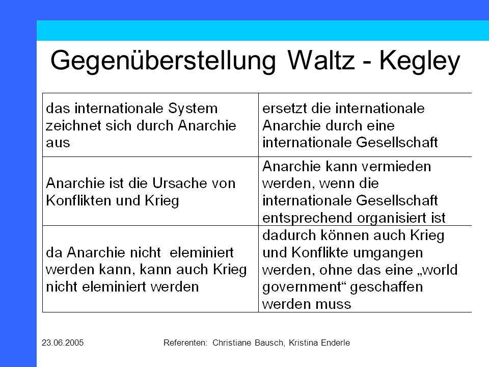 23.06.2005Referenten: Christiane Bausch, Kristina Enderle Gegenüberstellung Waltz - Kegley