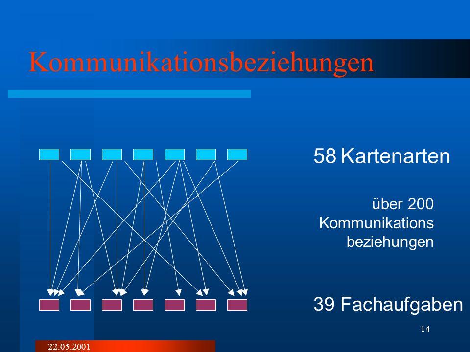 22.05.2001 13 Bestandsaufnahme Fachabteilungen führen ihre Daten zunehmend digital die digitalen Daten liegen verstreut in heterogenen DV-Systemen Dat