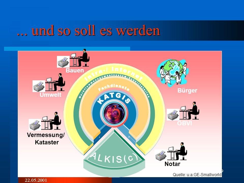 22.05.2001 18 Zeitplanung Mai 2001Mai 2002 KATGIS -Entwicklung Migration KATGIS-Arbeitsplatz Installation Hard- und Software Beschaffung Projekt Berat