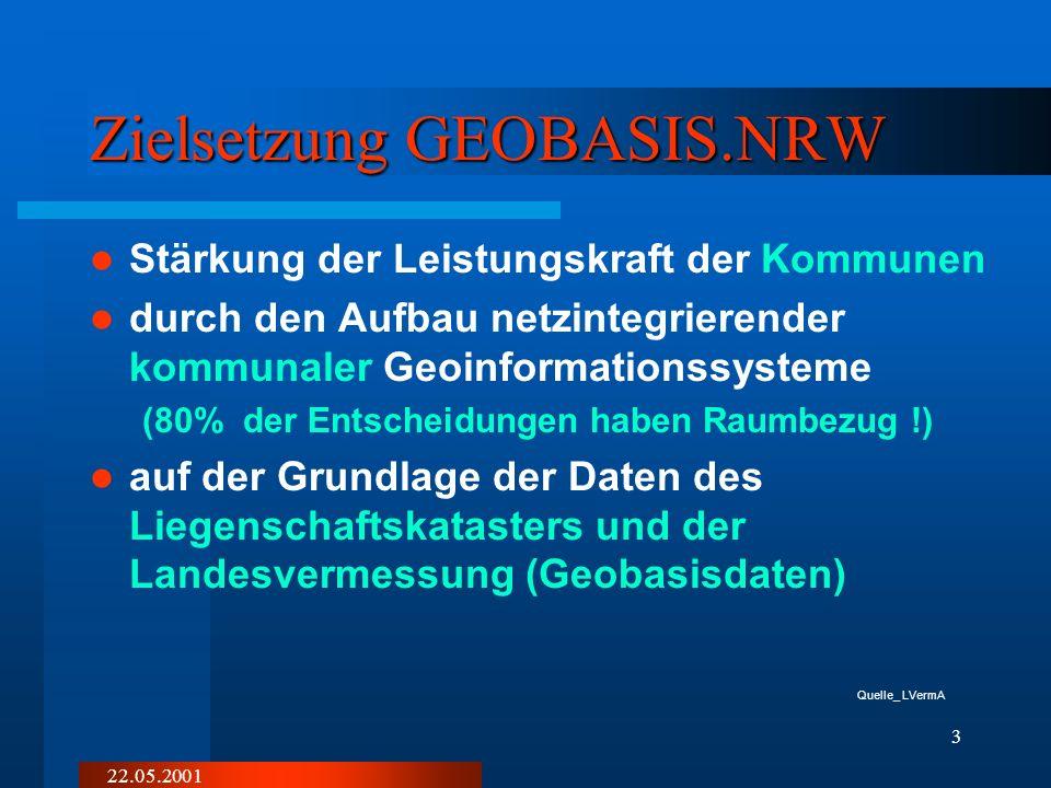 22.05.2001 3 Zielsetzung GEOBASIS.NRW Stärkung der Leistungskraft der Kommunen durch den Aufbau netzintegrierender kommunaler Geoinformationssysteme (80% der Entscheidungen haben Raumbezug !) auf der Grundlage der Daten des Liegenschaftskatasters und der Landesvermessung (Geobasisdaten) Quelle_ LVermA