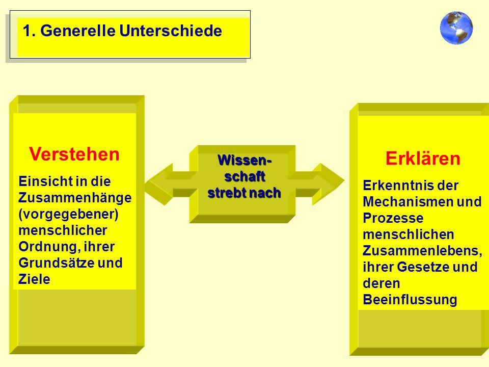 1. Generelle Unterschiede Wissen- schaft strebt nach Verstehen Einsicht in die Zusammenhänge (vorgegebener) menschlicher Ordnung, ihrer Grundsätze und