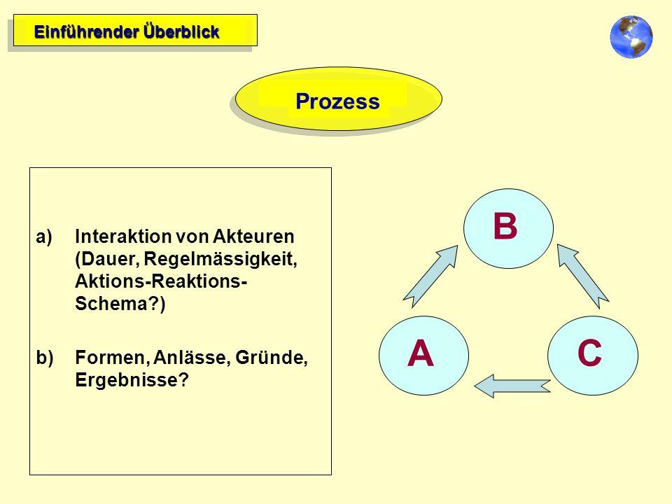 Einführender Überblick Prozess a)Interaktion von Akteuren (Dauer, Regelmässigkeit, Aktions-Reaktions- Schema?) b)Formen, Anlässe, Gründe, Ergebnisse.