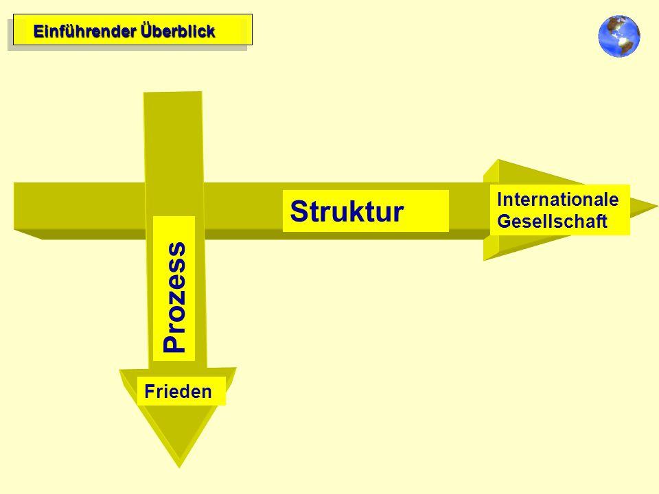 Einführender Überblick Zielrichtung Struktur Internationale Gesellschaft Struktur Internationale Gesellschaft Prozess Frieden